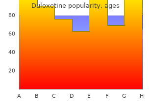 order duloxetine from india