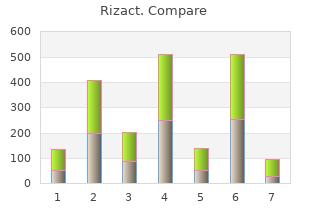order rizact visa